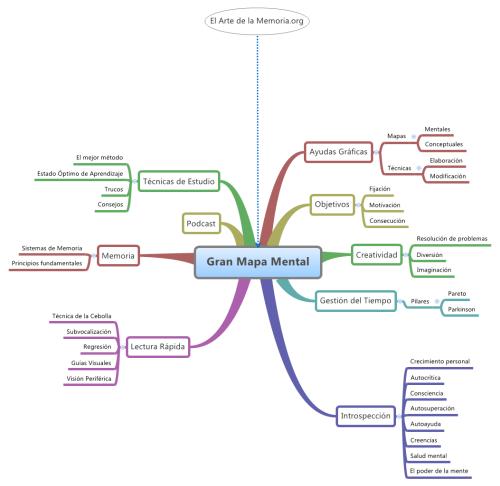 Gran-Mapa-Mental-de-El-Arte-de-la-Memoria.org_